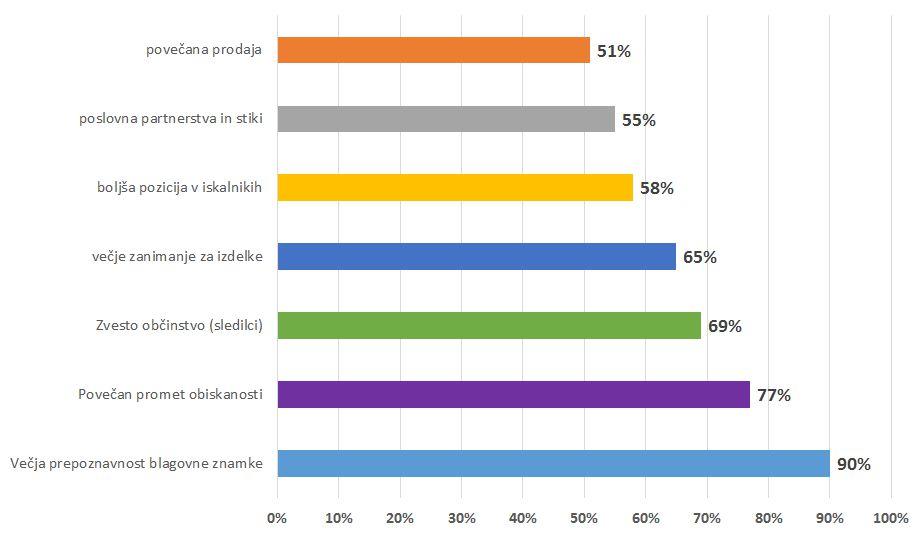prednosti uporabe družbenih omrežij v marketingu